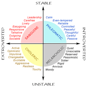 Trait Theories of Personality eysencks neuroticism and extraversion model Alice
